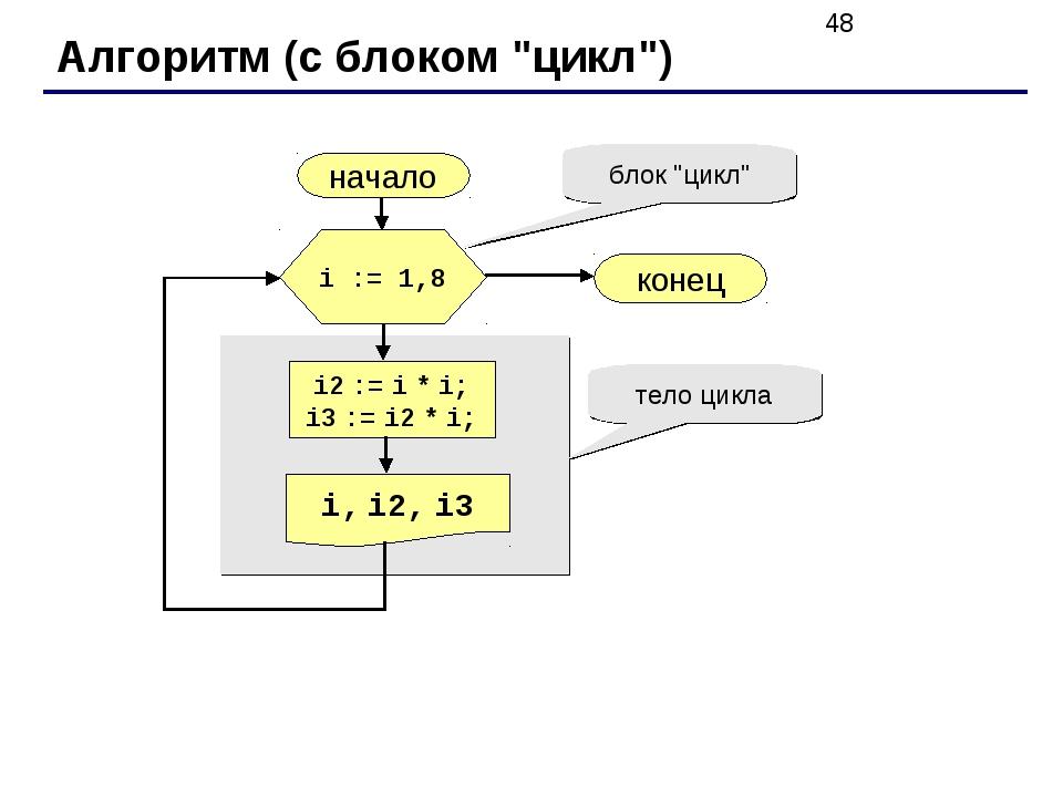 """Алгоритм (с блоком """"цикл"""") начало i, i2, i3 конец i2 := i * i; i3 := i2 * i;..."""