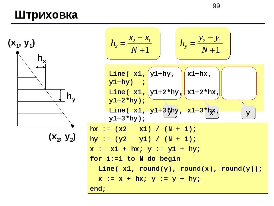 Штриховка (x1, y1) (x2, y2) hx hy y x y Line( x1, y1+hy, x1+hx, y1+hy) ; Line...