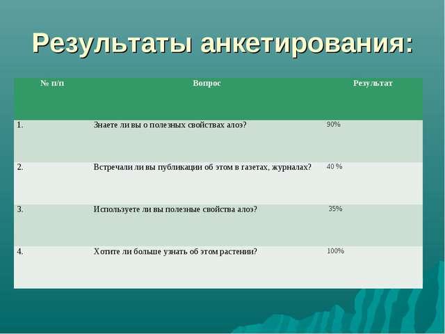Результаты анкетирования: № п/пВопросРезультат 1.Знаете ли вы о полезных с...