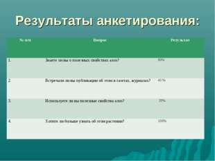 Результаты анкетирования: № п/пВопросРезультат 1.Знаете ли вы о полезных с
