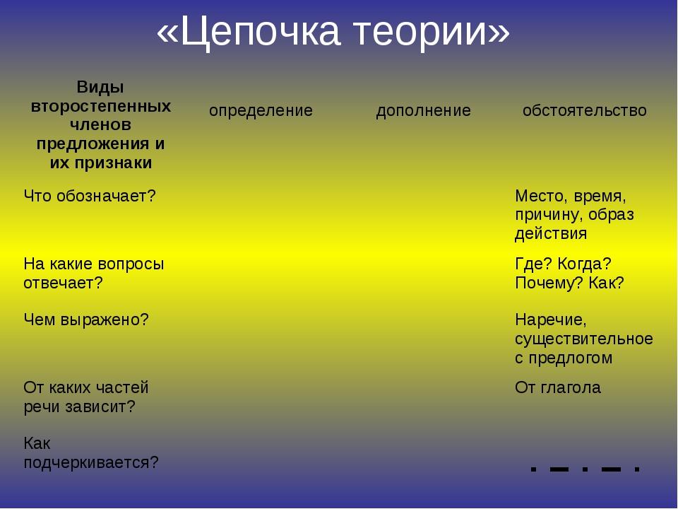 «Цепочка теории»