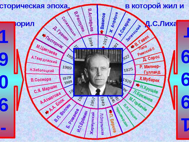 28 ноября 1906 год – Родился Дмитрий Сергеевич Лихачёв. 1917 год Вооружённое...