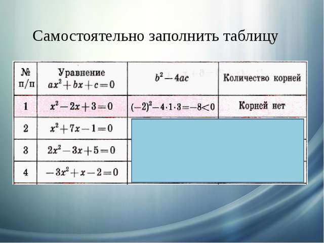 Самостоятельно заполнить таблицу 53 > 0 - 31 < 0 - 23 < 0 2 корня Корней нет...