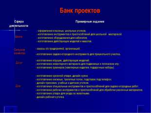 Банк проектов - оформление классных, школьных уголков; - изготовление инструм