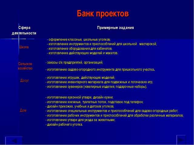 Банк проектов - оформление классных, школьных уголков; - изготовление инструм...