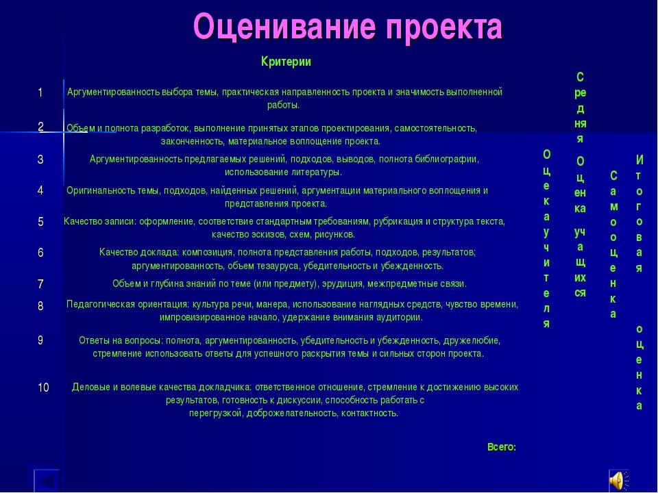 Оценивание проекта Критерии Аргументированность выбора темы, практическая нап...