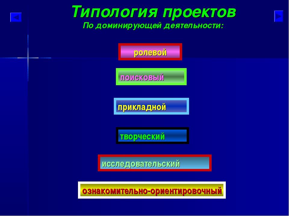Типология проектов По доминирующей деятельности: исследовательский поисковый...