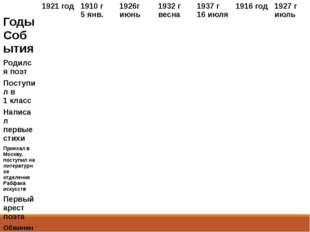 Годы События 1921 год 1910 г 5 янв. 1926г июнь 1932 г весна 1937 г 16 июля 19