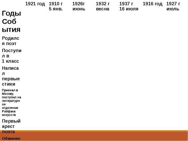 Годы События 1921 год 1910 г 5 янв. 1926г июнь 1932 г весна 1937 г 16 июля 19...