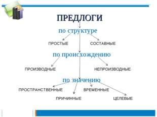 ПРЕДЛОГИ по структуре ПРОСТЫЕ СОСТАВНЫЕ по происхождению ПРОИЗВОДНЫЕ НЕПРОИЗВ