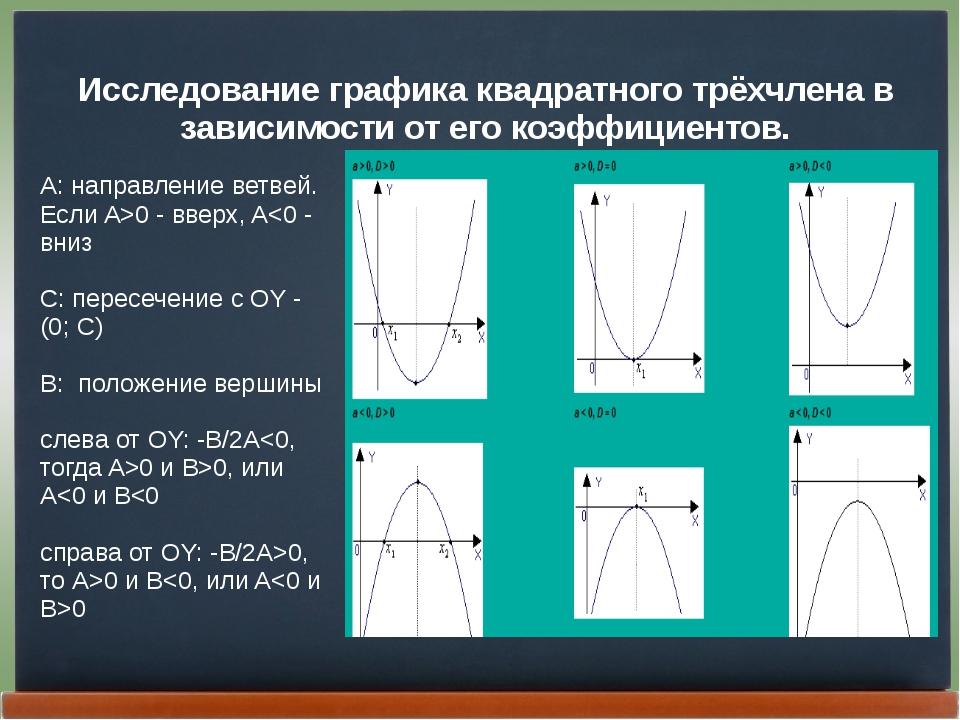 Исследование графика квадратного трёхчлена в зависимости от его коэффициентов...