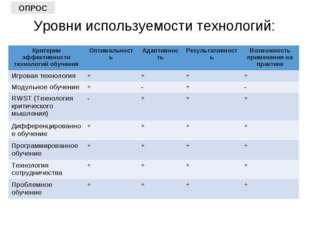 Уровни используемости технологий: ОПРОС Критерии эффективности технологий обу
