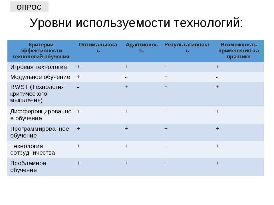 Уровни используемости технологий: ОПРОС Критерии эффективности технологий обу...