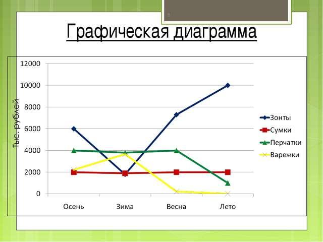 Графическая диаграмма *