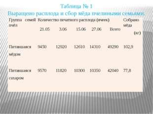 Таблица № 1 Выращено расплода и сбор мёда пчелиными семьями. Группа семей пчё