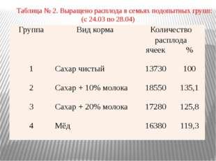 Таблица № 2. Выращено расплода в семьях подопытных групп: (с 24.03 по 28.04)