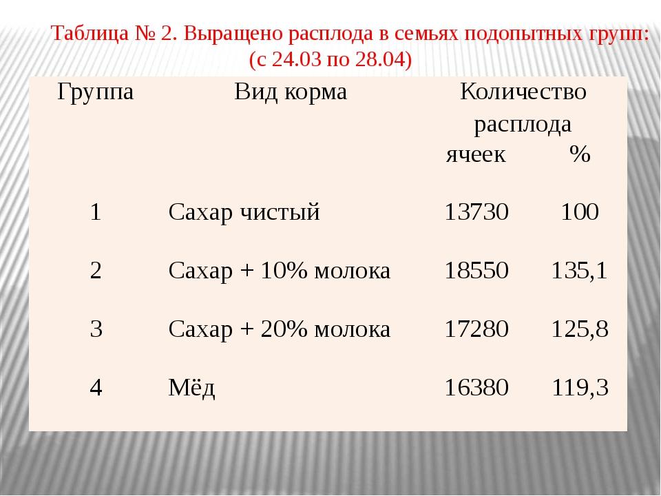 Таблица № 2. Выращено расплода в семьях подопытных групп: (с 24.03 по 28.04)...