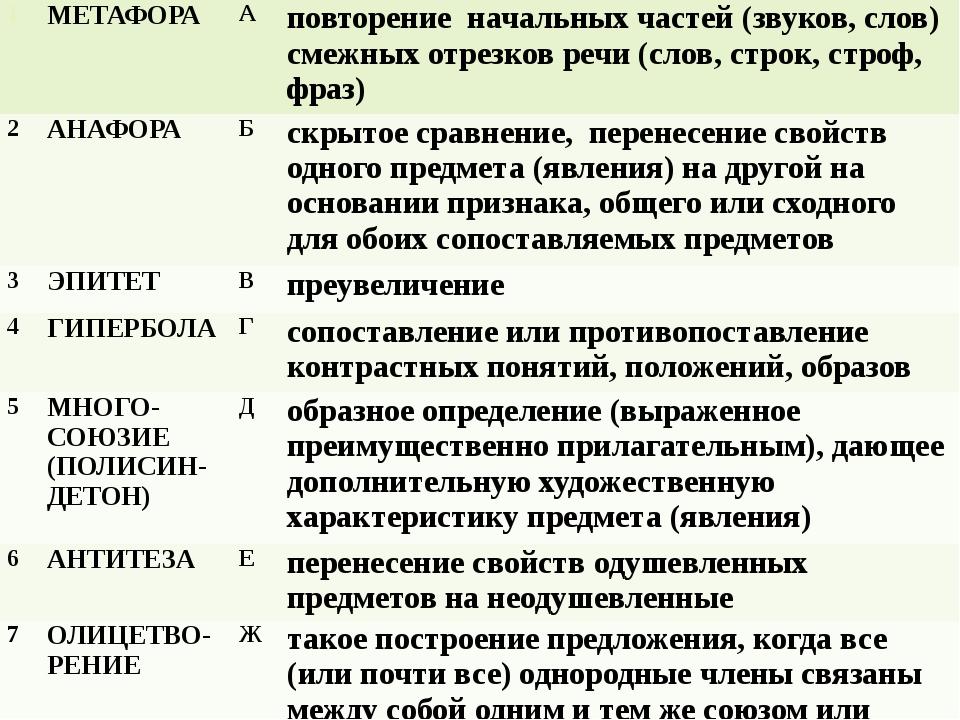 1 МЕТАФОРА А повторение начальных частей (звуков, слов) смежных отрезков реч...