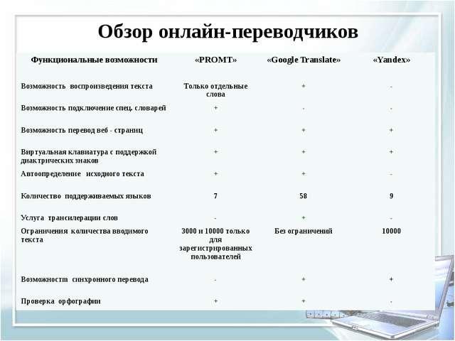 Обзор онлайн-переводчиков Функциональные возможности «PROMT» «Google Translat...