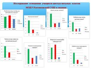 Исследование отношения учащихся шестых-восьмых классов МОБУ Костюковской СОШ
