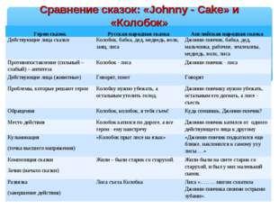 Сравнение сказок: «Johnny - Cake» и «Колобок» Герои сказокРусская народная с