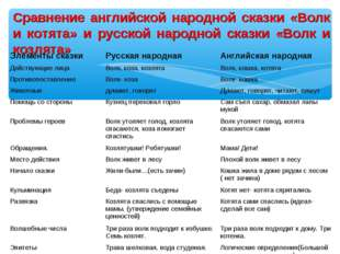 Сравнение английской народной сказки «Волк и котята» и русской народной сказк