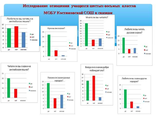 Исследование отношения учащихся шестых-восьмых классов МОБУ Костюковской СОШ...