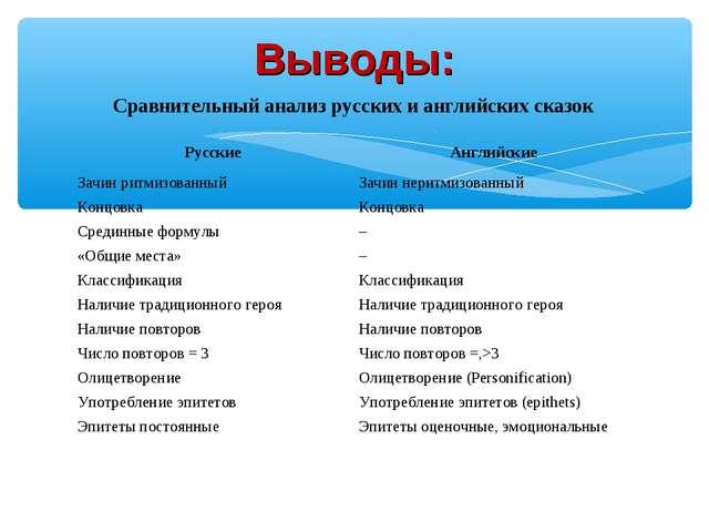 Выводы: Сравнительный анализ русских и английских сказок РусскиеАнглийские З...