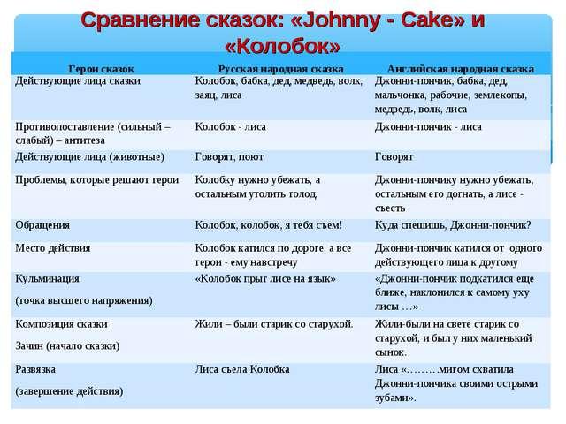 Сравнение сказок: «Johnny - Cake» и «Колобок» Герои сказокРусская народная с...
