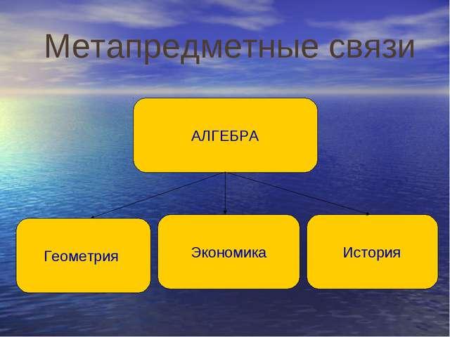 Метапредметные связи АЛГЕБРА Геометрия Экономика История