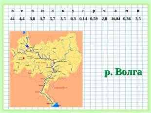 р. Волга веонлкугрчами 444,43,83,75,73,50,30,140,592,83