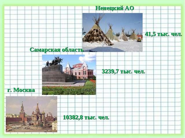 Ненецкий АО г. Москва Самарская область 41,5 тыс. чел. 3239,7 тыс. чел. 10382...