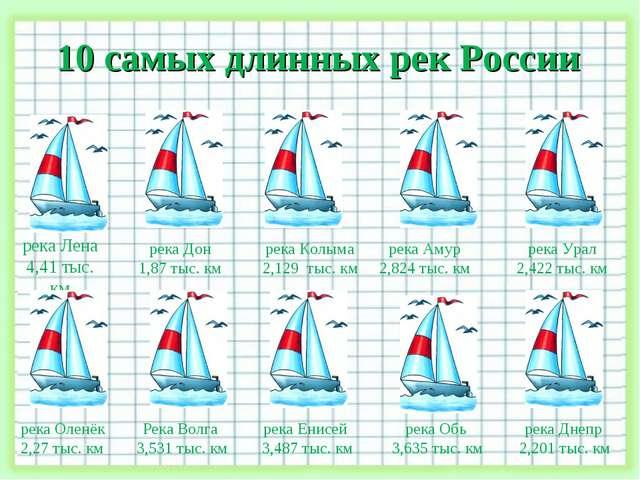 10 самых длинных рек России река Лена 4,41 тыс. км река Обь 3,635 тыс. км рек...