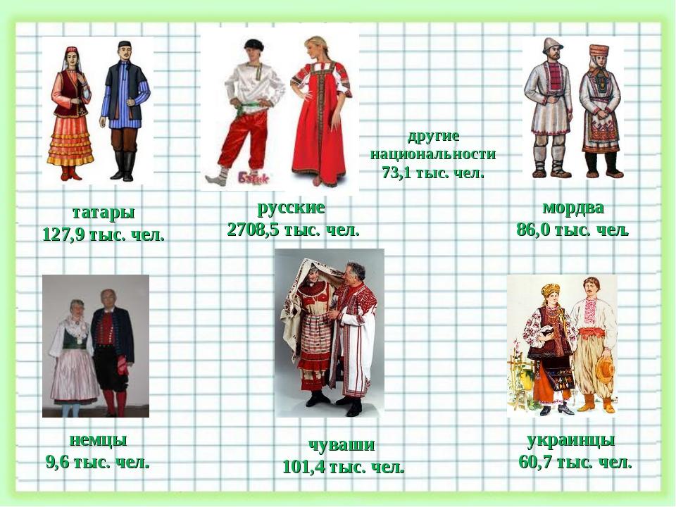 мордва 86,0 тыс. чел. украинцы 60,7 тыс. чел. татары 127,9 тыс. чел. немцы 9,...