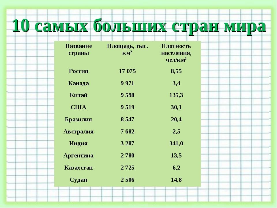 Площади государств государство площадь, млнкм2 россия 17,1 канада 9,98 китай 9,56 сша 9,36 бразилия 8,51 австралия 7