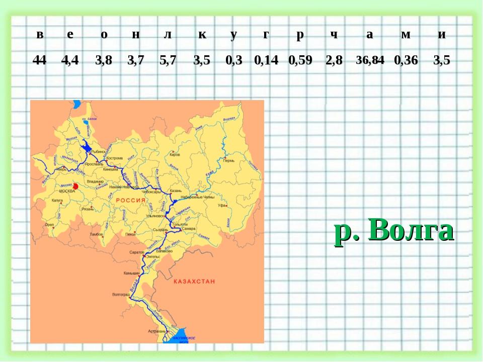 р. Волга веонлкугрчами 444,43,83,75,73,50,30,140,592,83...