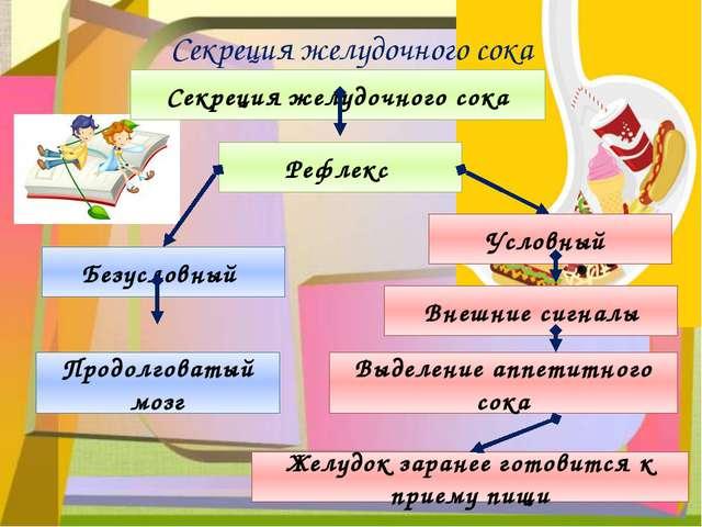 Секреция желудочного сока Секреция желудочного сока Безусловный Условный Рефл...