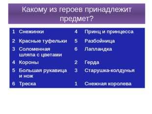 Какому из героев принадлежит предмет? 1 Снежинки 4 Принци принцесса 2 Красные