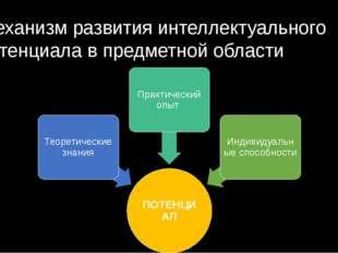 Механизм развития интеллектуального потенциала в предметной области Интеллект