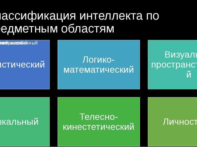 Классификация интеллекта по предметным областям Теория множественного интелле...