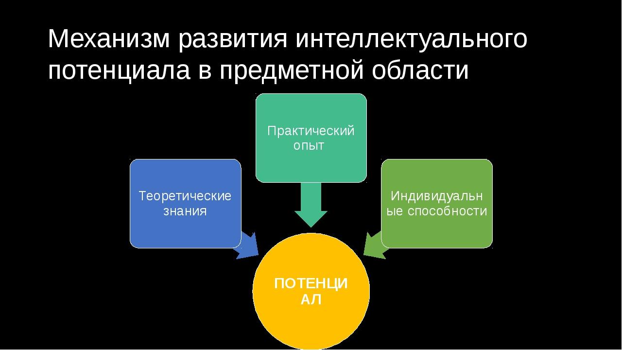Механизм развития интеллектуального потенциала в предметной области Интеллект...