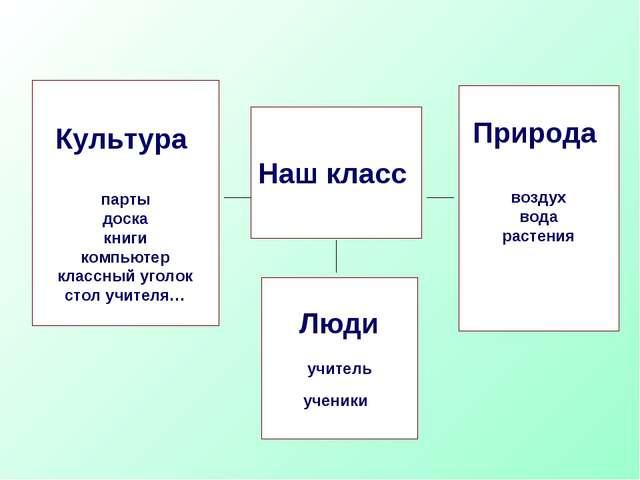 Наш класс Природа воздух вода растения Люди учитель ученики Культура парты до...