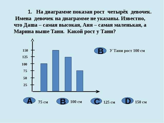 1. На диаграмме показан рост четырёх девочек. Имена девочек на диаграмме не...