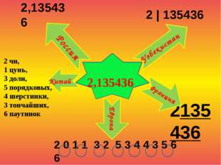 2,135436 2 чи, 1 цунь, 3 доли, 5 порядковых, 4 шерстинки, 3 тончайших, 6 пау