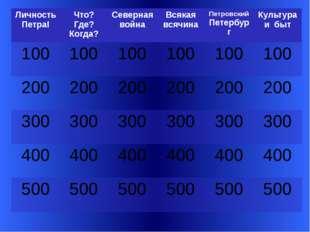 Вопрос 100 Какую фамилию носил первый русский император? Slide 3-Question/Ans