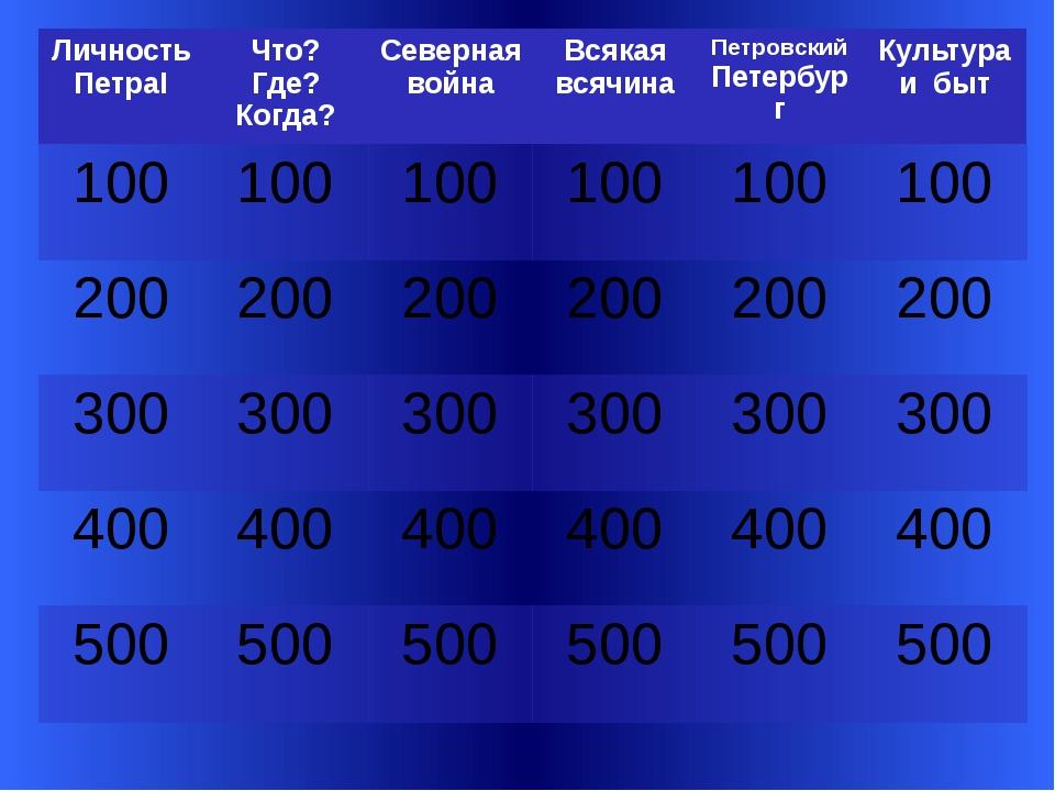 Вопрос 100 Какую фамилию носил первый русский император? Slide 3-Question/Ans...