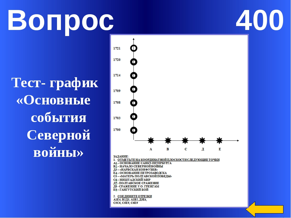 Вопрос 300 30 лодок под командованием Петра I и Меншикова взяли наабордаж 2 ш...