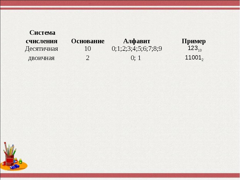 Система счисления Основание Алфавит Пример Десятичная 10 0;1;2;3;4;5;6;7...