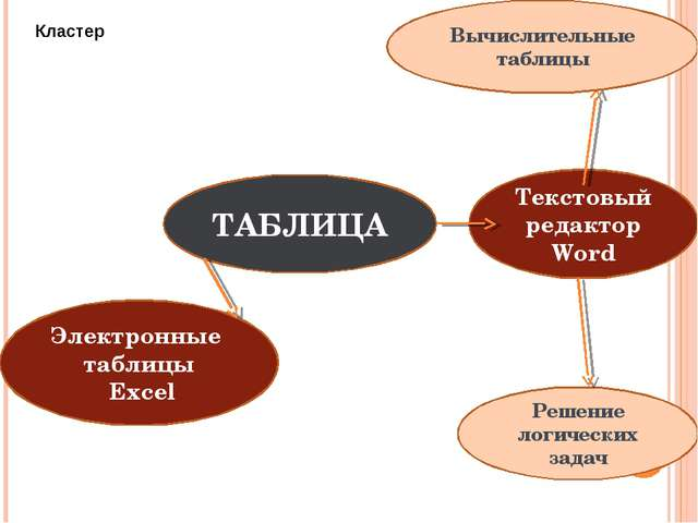 ТАБЛИЦА Текстовый редактор Word Решение логических задач Электронные таблицы...