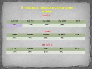 ІІ-тапсырма. Орташа температураны есептеу. І-топқа ІІ-топқа ІІІ-топқа Сағ 010